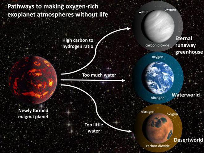 Trên hành trình tìm kiếm sự sống cũng có những ca dương tính giả: Hành tinh có nhiều oxy nhưng không thể sinh tồn - Ảnh 3.