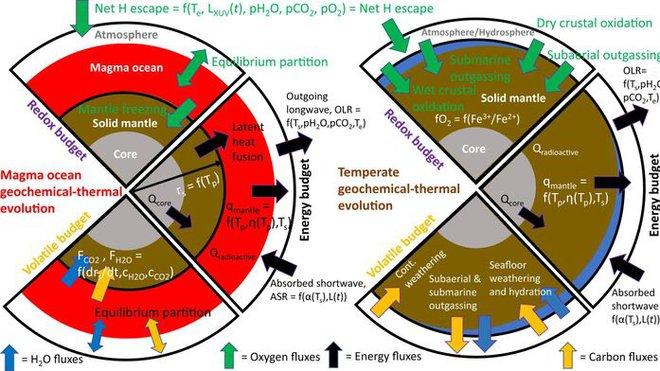Trên hành trình tìm kiếm sự sống cũng có những ca dương tính giả: Hành tinh có nhiều oxy nhưng không thể sinh tồn - Ảnh 2.