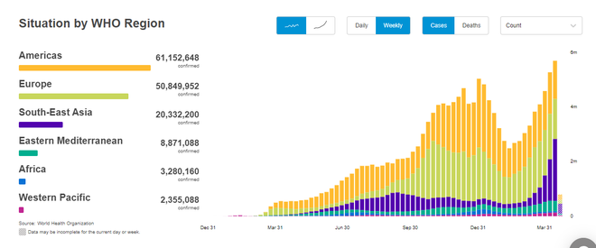 2 biểu đồ từ WHO cho thấy đại dịch COVID-19 đang đạt đỉnh kỷ lục mới - Ảnh 2.