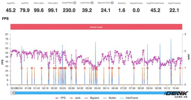 Đánh giá hiệu năng gaming Snapdragon 860 trên POCO X3 Pro: Vô đối trong phân khúc 7 triệu đồng - Ảnh 25.