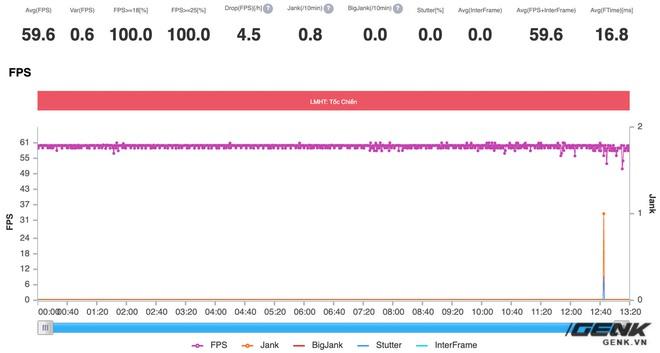 Đánh giá hiệu năng gaming Snapdragon 860 trên POCO X3 Pro: Vô đối trong phân khúc 7 triệu đồng - Ảnh 10.