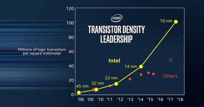 Sau 7 năm ròng rã, tiến trình 14nm của Intel đã đi tới hồi kết - Ảnh 2.