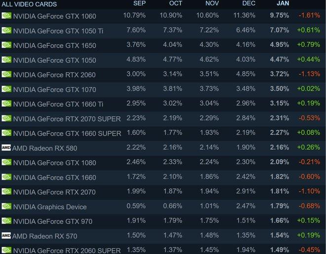 Toàn cảnh GeForce là để dành cho game thủ: Màn kịch vụng về của NVIDIA đối với vấn nạn nguồn cung RTX 30 - Ảnh 2.