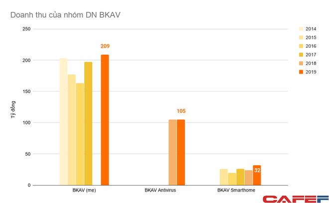 Để lọt top 2 thị phần smartphone Việt Nam như lời ông Quảng, Bphone của BKAV phải tăng trưởng bao nhiêu % sau 2 năm - Ảnh 3.