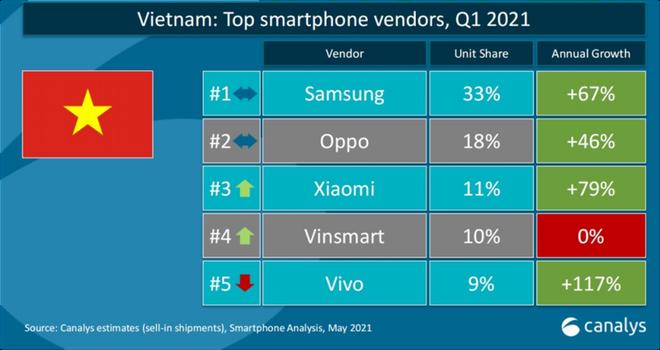 Để lọt top 2 thị phần smartphone Việt Nam như lời ông Quảng, Bphone của BKAV phải tăng trưởng bao nhiêu % sau 2 năm - Ảnh 2.