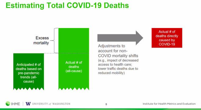 Thực tế số ca tử vong do COVID-19 trên toàn thế giới có thể đã gấp đôi con số thống kê được, cơ quan y tế Mỹ cho biết - Ảnh 2.