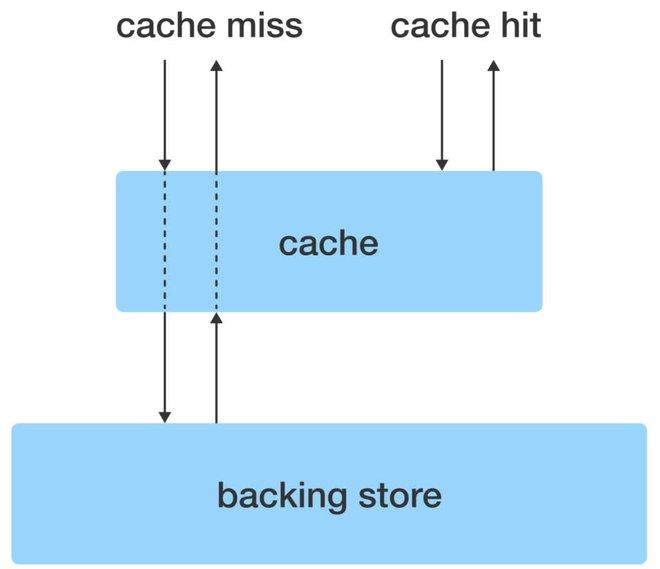 Nghe nhiều nhưng bạn đã hiểu về caching, một kĩ thuật phổ biến để tăng hiệu năng máy tính? - Ảnh 2.