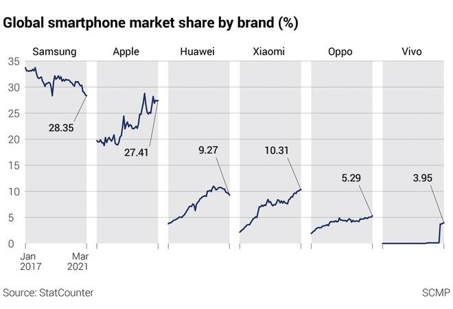 Xiaomi: Hành trình giong buồm ra biển lớn, trở thành vua smartphone Trung Quốc và hướng đến sản xuất ô tô điện - Ảnh 3.