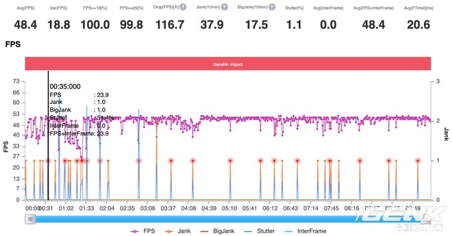 Đánh giá hiệu năng Dimensity 1200 trên Redmi K40 Gaming: Chơi game thì ngon đấy, nhưng thiếu dịch vụ Google lại là điểm trừ quá lớn! - Ảnh 24.