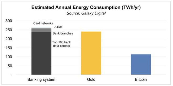 Tuyên bố mới của cộng đồng khai thác bitcoin: Chúng tôi dùng ít năng lượng hơn ngành ngân hàng truyền thống - Ảnh 1.