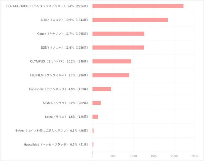 Bất ngờ thay: Hãng máy ảnh được yêu thích nhất tại Nhật Bản không phải là Canon, Nikon hay Sony - Ảnh 2.