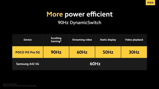 POCO M3 Pro 5G ra mắt: Màn hình 90Hz, chip Dimensity 700, pin 5000mAh, giá từ 5 triệu đồng - Ảnh 3.