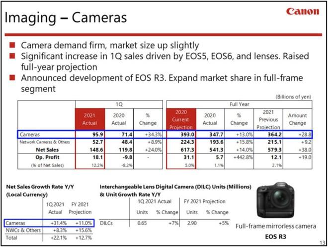 Theo Canon, thị trường máy ảnh đã đạt tới điểm bão hòa - Ảnh 1.