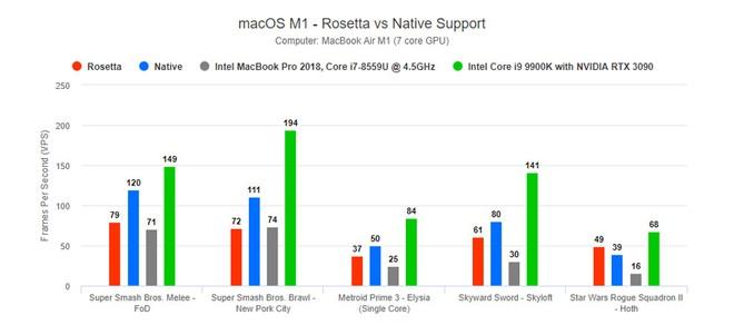 Intel tuyên bố chip của họ cùng với Windows cho 100% MacBook trên thị trường hít bụi khi nói về khả năng chơi game - Ảnh 4.