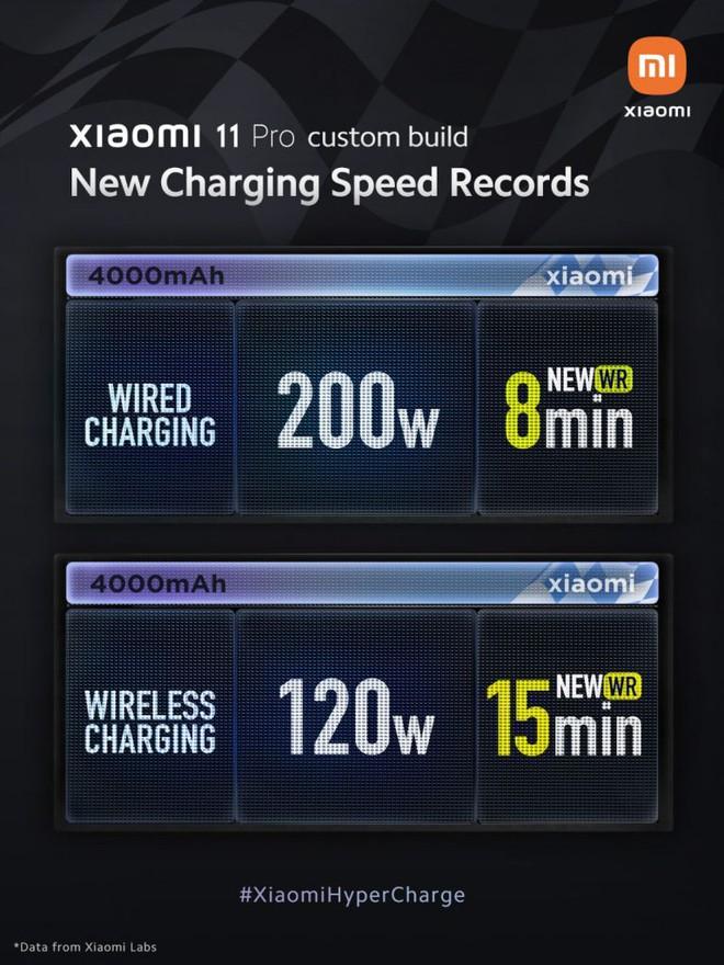 Xiaomi trình diễn công nghệ sạc siêu nhanh HyperCharge 200W: Sạc đầy 4000mAh chỉ mất 8 phút - Ảnh 2.