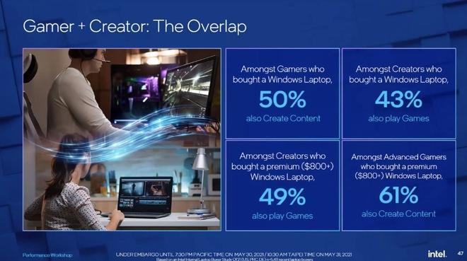 Intel tuyên bố chip của họ cùng với Windows cho 100% MacBook trên thị trường hít bụi khi nói về khả năng chơi game - Ảnh 5.