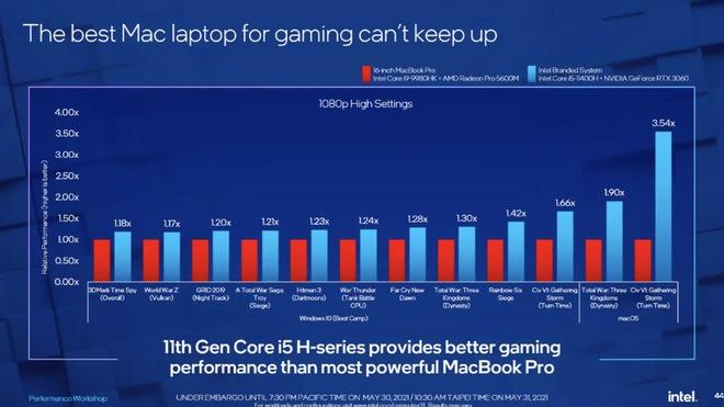 Intel tuyên bố chip của họ cùng với Windows cho 100% MacBook trên thị trường hít bụi khi nói về khả năng chơi game - Ảnh 3.
