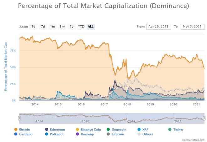 Chuyện gì đang xảy ra với Bitcoin? - Ảnh 1.