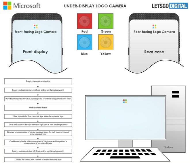 Điện thoại Android tương lai của Microsoft sẽ có camera ẩn dưới logo của máy - Ảnh 2.