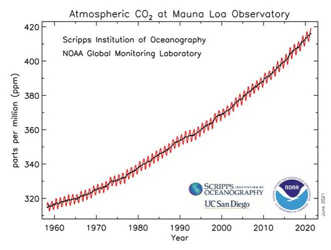 Nồng độ CO2 trong khí quyển đạt mức cao nhất trong thập kỷ qua - Ảnh 2.