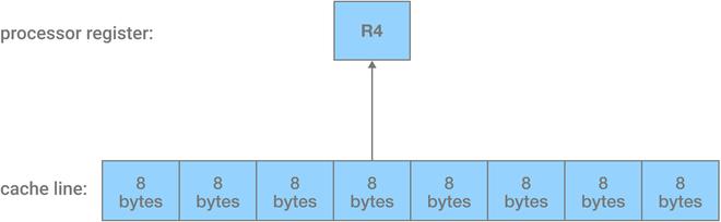 Giải ngố: CPU cache là gì, nó hoạt động ra sao? - Ảnh 3.