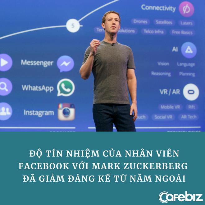Nhân viên mất lòng tin, Mark Zuckerberg lần đầu không lọt top 100 CEO nước Mỹ - Ảnh 1.