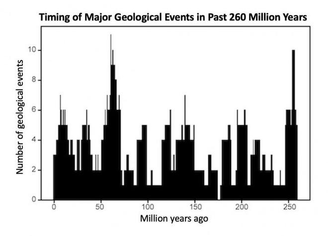 Trái Đất cũng có nhịp tim, hơn 27 triệu năm đập một lần và đó sẽ là lúc xảy ra tuyệt chủng hàng loạt - Ảnh 2.
