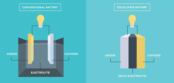 Trong 3-4 năm nữa, pin thể rắn có thể thay đổi thế giới: sạc nhanh hơn, lượng điện dồi dào, tăng tuổi thọ thiết bị điện tử lên tới 10 năm - Ảnh 2.