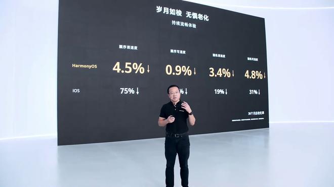 Huawei: HarmonyOS cho hiệu năng vượt trội hơn Android, đa nhiệm tốt hơn iOS - Ảnh 2.