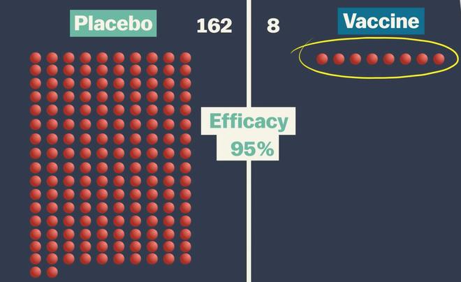 Hóa ra tất cả chúng ta đã hiểu sai quá sai về cái gọi là hiệu quả của vaccine: Tại sao không thể so sánh các loại vaccine Covid-19 với nhau? - Ảnh 2.