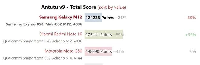 Đánh giá Samsung Galaxy M12: Pin trâu, màn hình 90Hz trong tầm giá rẻ - Ảnh 15.