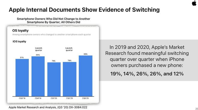 1/4 lượng người dùng iPhone chuyển sang Android thì sao? Đây là lý do Apple chẳng thèm quan tâm - Ảnh 2.