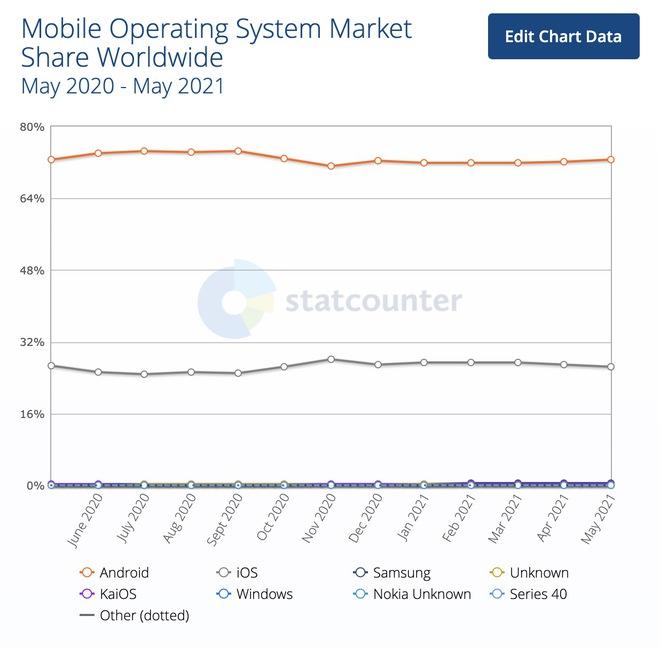 1/4 lượng người dùng iPhone chuyển sang Android thì sao? Đây là lý do Apple chẳng thèm quan tâm - Ảnh 1.