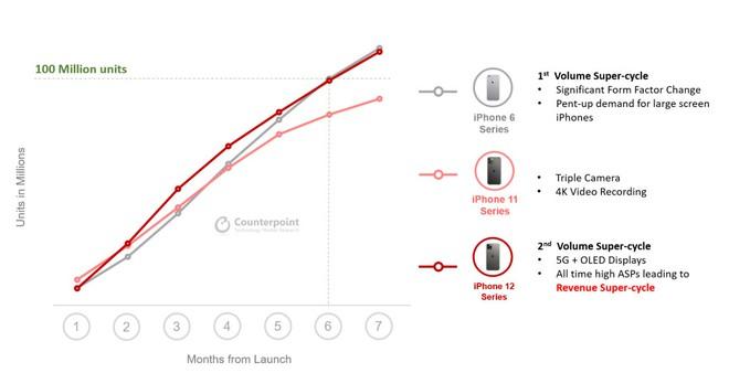 """iPhone 12 5G đạt mốc 100 triệu máy bán ra, sắp phá kỷ lục """"siêu chu kỳ"""" của iPhone 6 - Ảnh 2."""