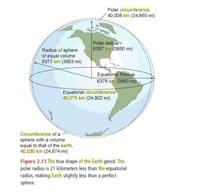 Hơn 2000 năm trước, dù chưa có vệ tinh không gian, một người Hy Lạp đã biết Trái Đất hình tròn và tính được cả chu vi - Ảnh 8.
