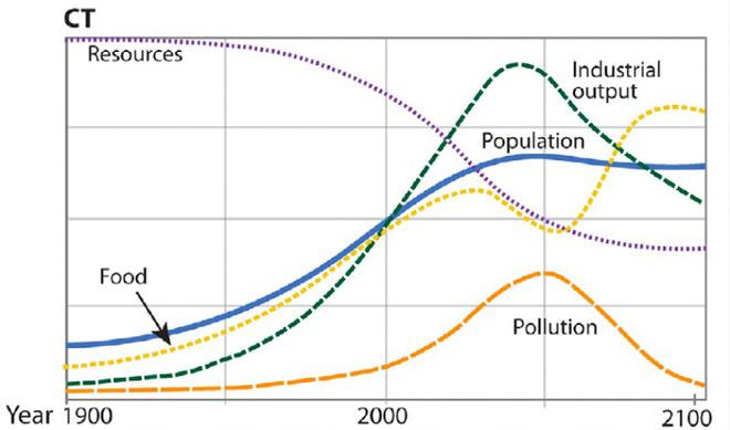 Năm 1972, một nghiên cứu của MIT dự báo: Nền văn minh công nghiệp của loài người sẽ sụp đổ vào năm 2040 - Ảnh 3.