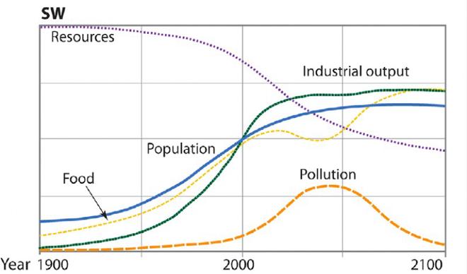 Năm 1972, một nghiên cứu của MIT dự báo: Nền văn minh công nghiệp của loài người sẽ sụp đổ vào năm 2040 - Ảnh 4.