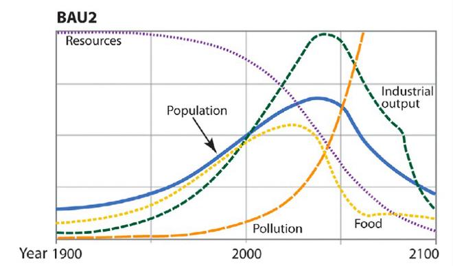 Năm 1972, một nghiên cứu của MIT dự báo: Nền văn minh công nghiệp của loài người sẽ sụp đổ vào năm 2040 - Ảnh 2.