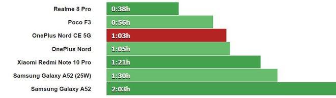 Đánh giá OnePlus Nord CE 5G: Nâng cấp hình ảnh và hiệu năng, camera tạm ổn nhưng lại trở về với loa đơn - Ảnh 25.