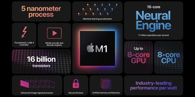Tự tin tuyên bố đánh bại chip Apple M1, vũ khí bí mật của Qualcomm là gì? - Ảnh 1.