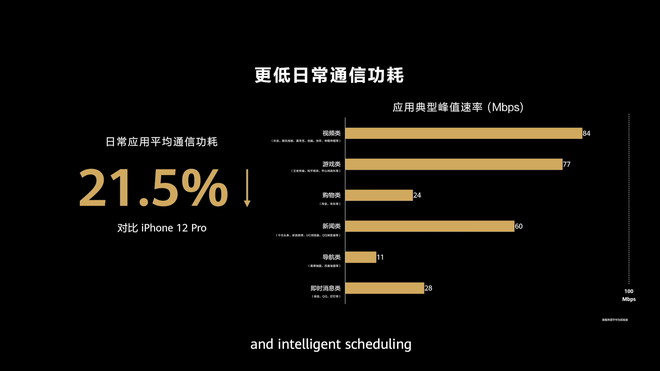 Không 5G, không Google, Huawei vẫn cho rằng smartphone của mình tốt hơn iPhone 12 Pro Max và Galaxy S21 Ultra như thế nào? - Ảnh 12.
