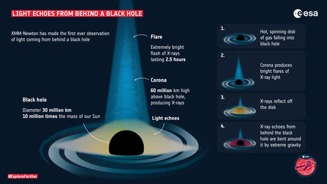 Lần đầu tiên trong lịch sử, các nhà khoa học nhìn thấy ánh sáng phát ra từ hố đen, một lần nữa Einstein lại đúng - Ảnh 2.