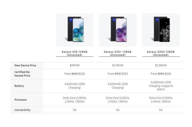 Samsung đang mở bán Galaxy S20 series tân trang, giá bán thấp nhất chỉ từ 250 USD - Ảnh 2.