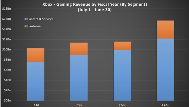 Thành quả đầu tư cả thập kỷ được đền đáp, mảng Xbox của Microsoft tăng trưởng mạnh nhất trong 10 năm qua - Ảnh 3.