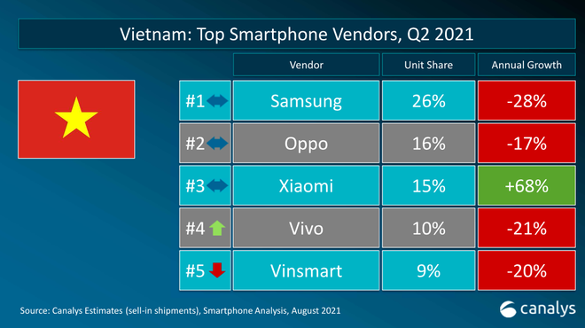 Thị trường smartphone Việt dự báo giảm tăng trưởng - Ảnh 1.
