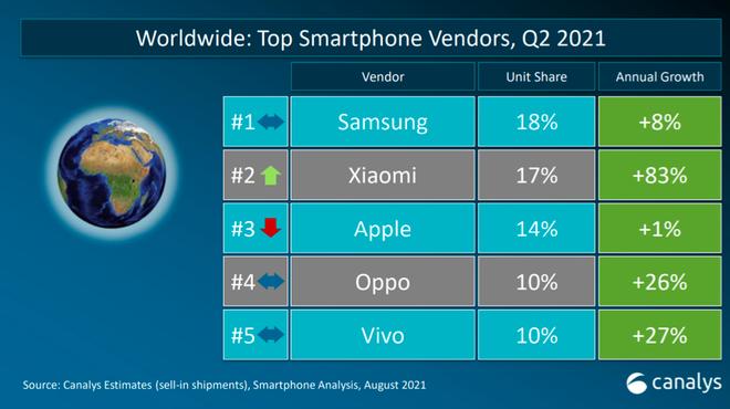 Thị trường smartphone Việt dự báo giảm tăng trưởng - Ảnh 3.