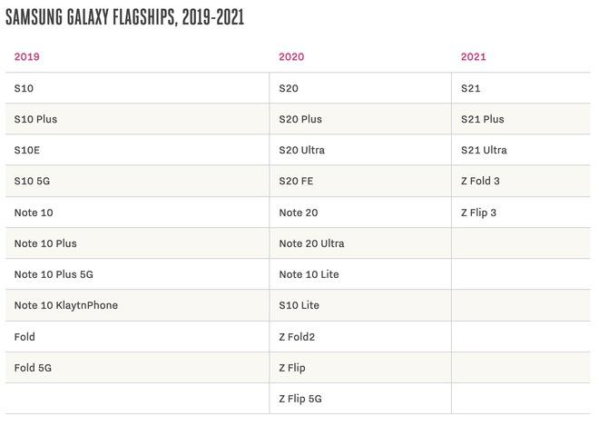 Z Fold3 đã khiến Galaxy Note vĩnh viễn ra đi, liệu tương lai Z Flip có thay thế luôn Galaxy S? - Ảnh 4.