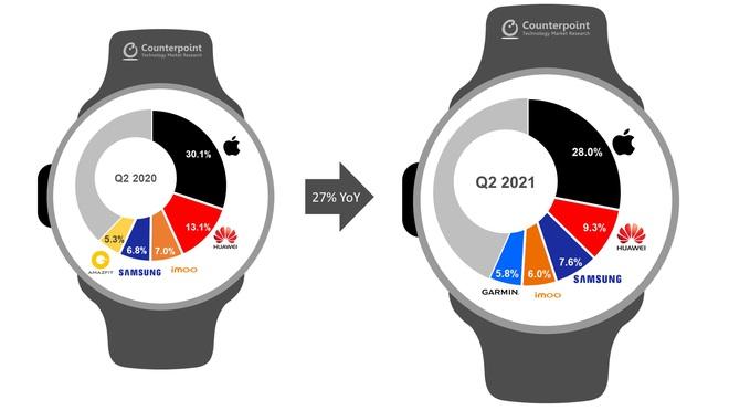 Apple có hơn 100 triệu người dùng Apple Watch - Ảnh 2.