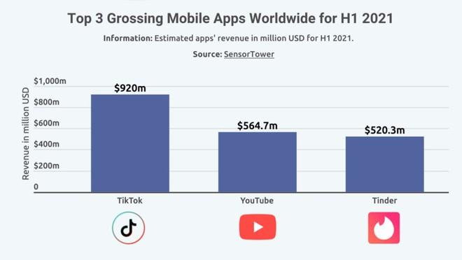 Người dùng iOS bỏ ra hơn 40 tỷ USD để mua ứng dụng, chịu chi gấp 2 lần so với người dùng Android - Ảnh 3.
