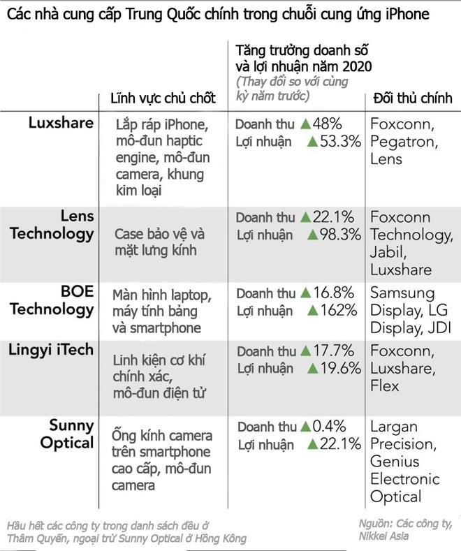 Bất chấp căng thẳng thương mại, Apple vẫn tiếp tục chọn nhiều đối tác Trung Quốc để cung ứng linh kiện cho iPhone - Ảnh 4.